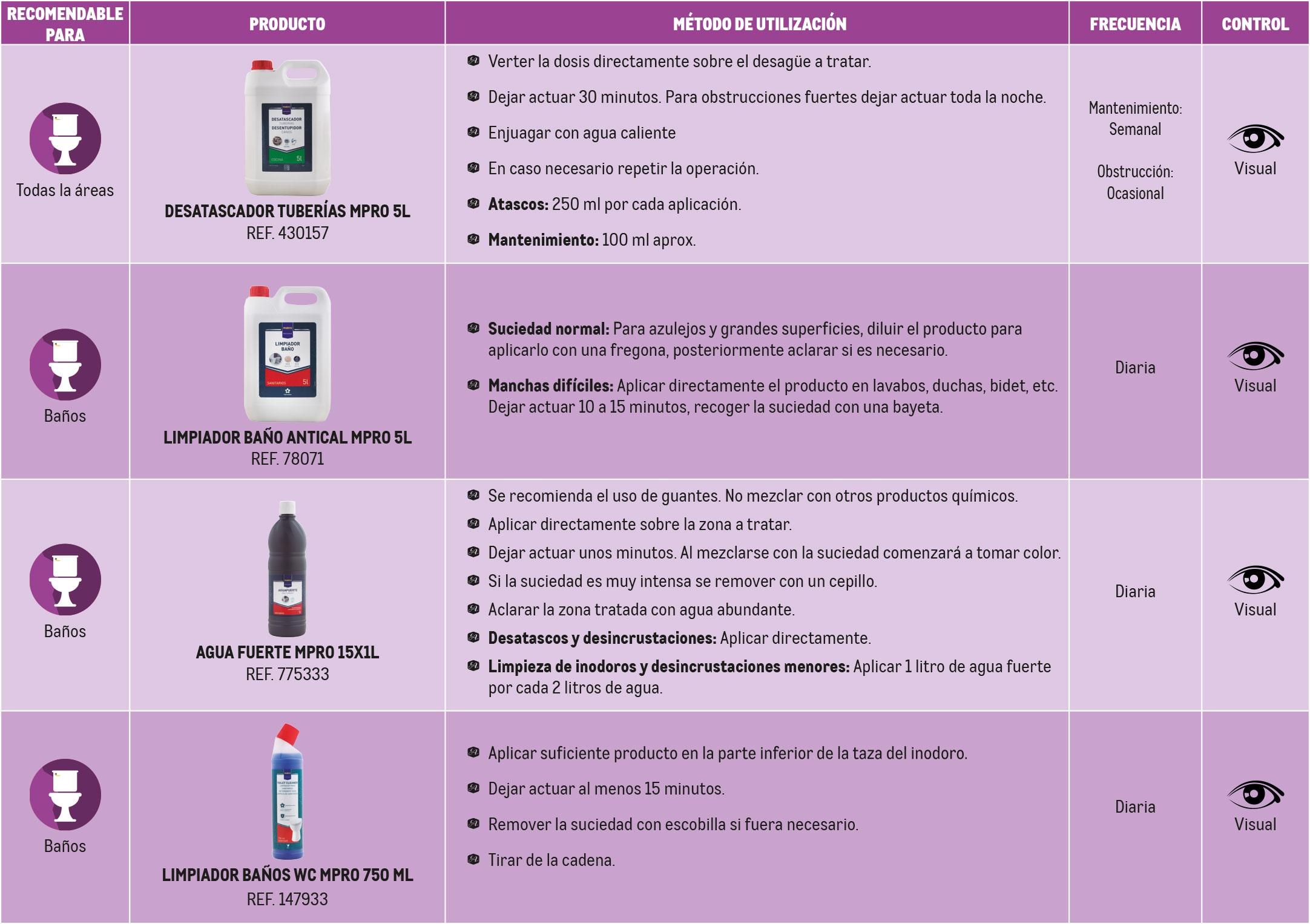 Tabla productos limpieza aseos