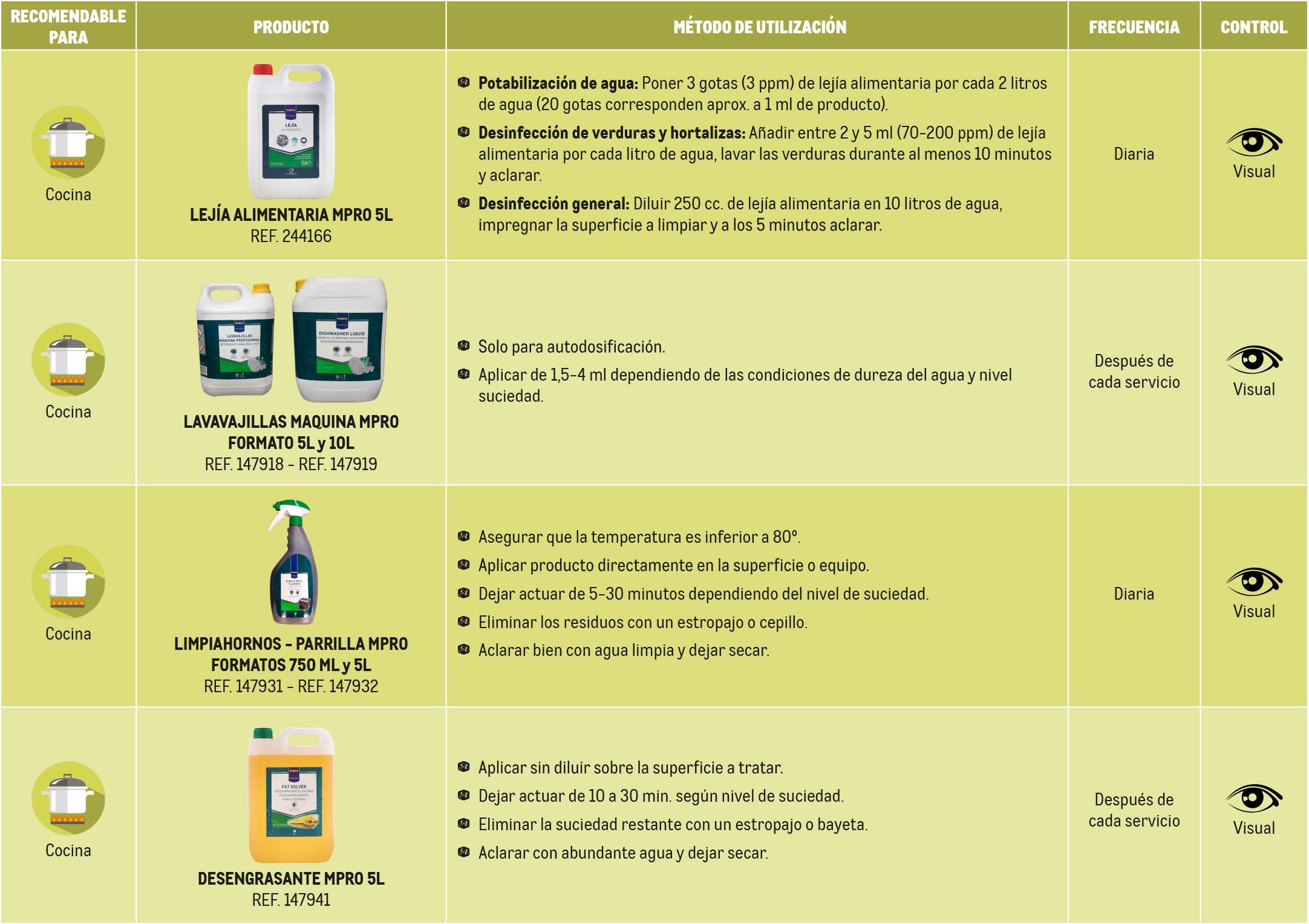 Tabla productos limpieza cocina