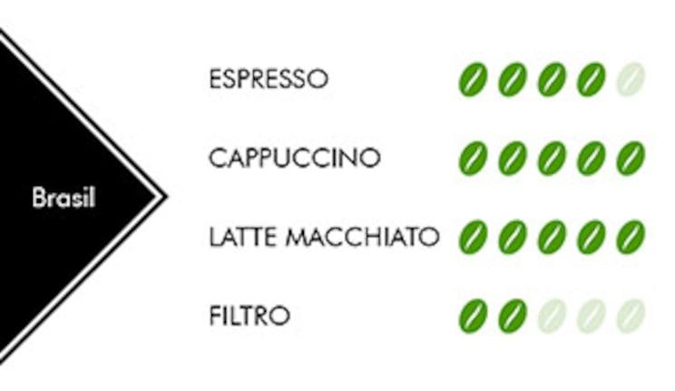 Cafe Brasil Rioba