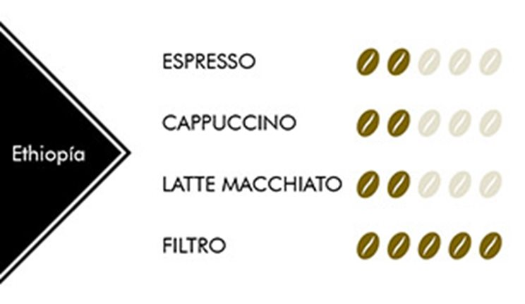 Cafe Eiopia Rioba