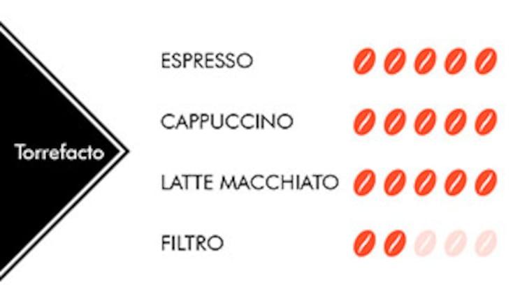Cafe torrefacto Rioba