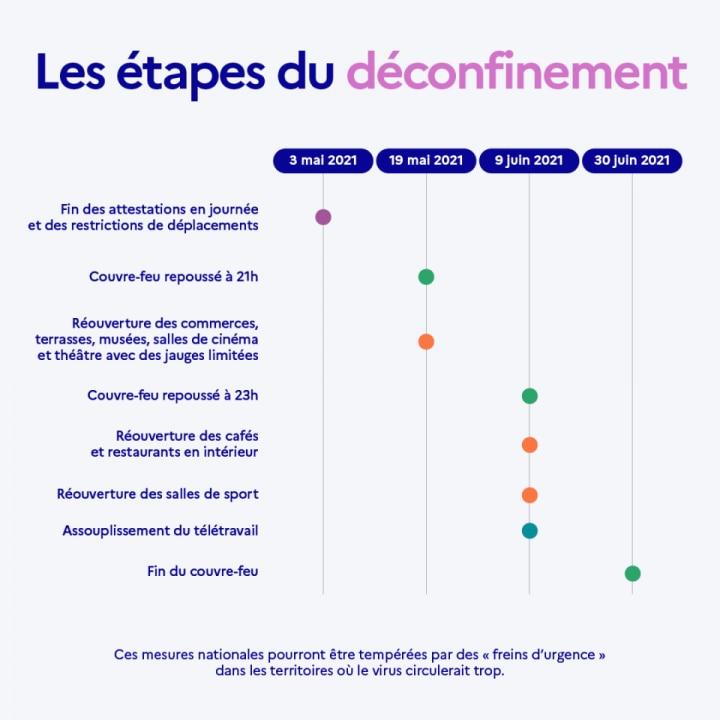 Les étapes du déconfinement  © gouvernement.fr