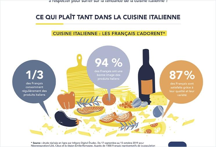 Infographie sur la cuisine italienne