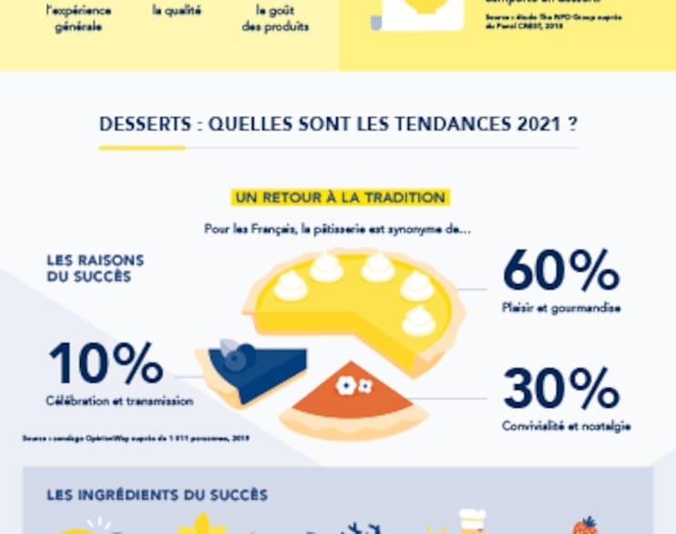 Infographie sur les tendances des desserts