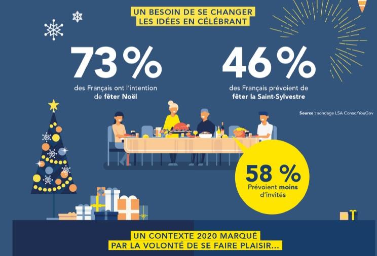 Infographie sur les fêtes de fin d'année