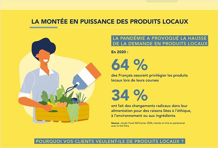 Infographie sur les produits locaux